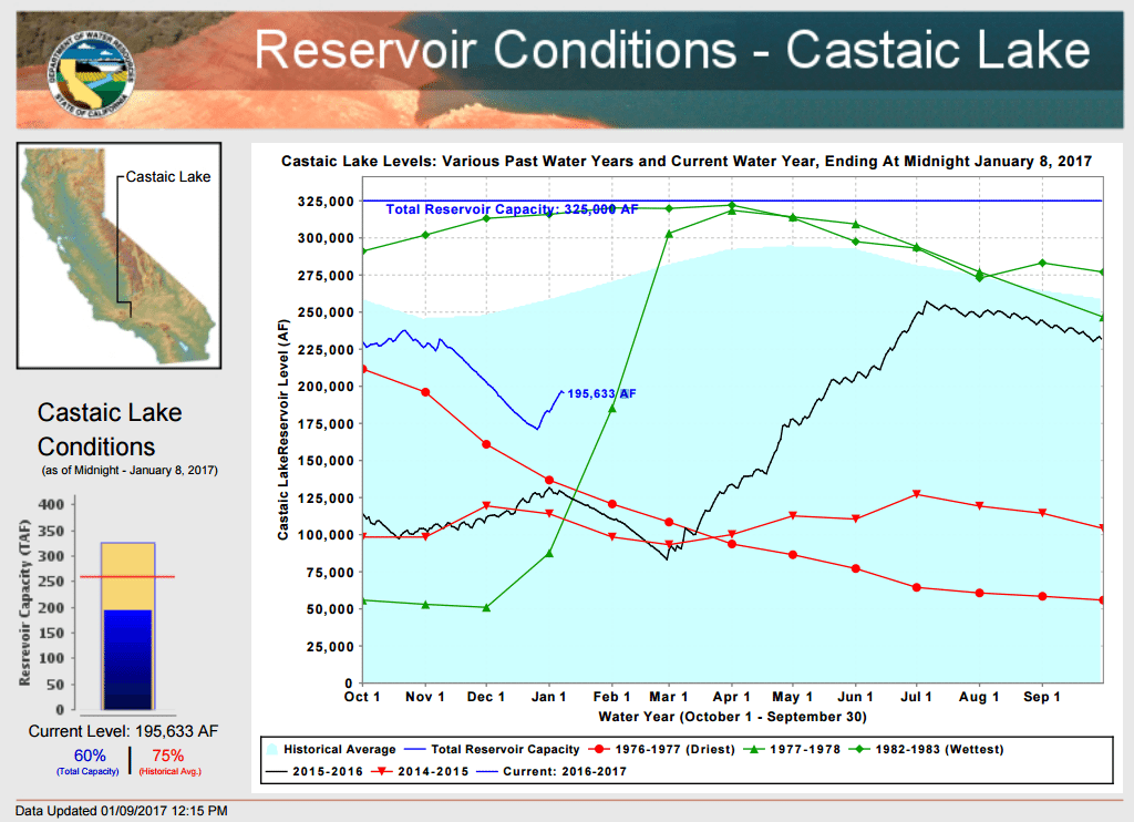 Castaic Lake's reservoir water levels as of midnight Jan. 8. California Department of Water Resources.