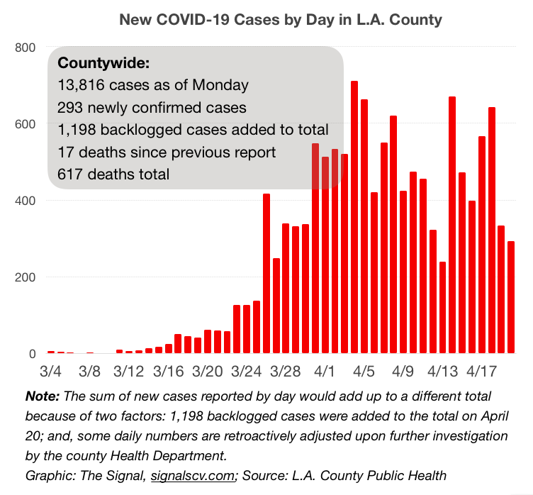 L A County Reports 1 491 Covid 19 Cases Lab Backlog Contributes To Spike