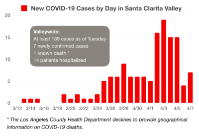 COVID-19 cases across SCV rise to at least 139