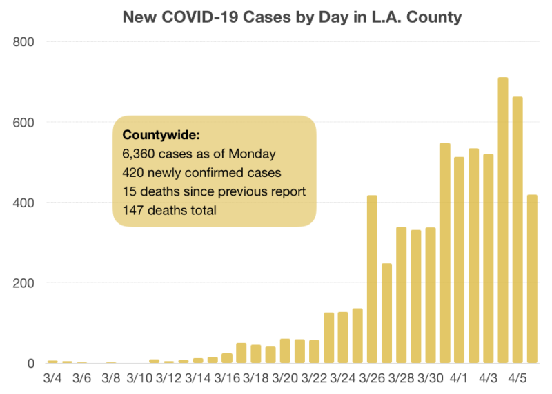 Number Of Confirmed Coronavirus Cases In Scv Rises To At Least 132 L A County Surpasses 6k