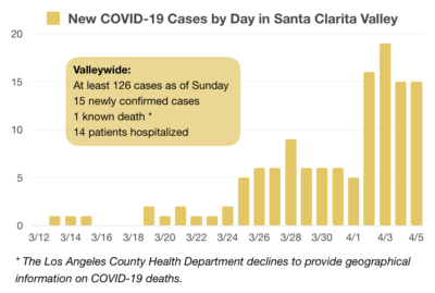 Confirmed coronavirus cases rises to at least 126