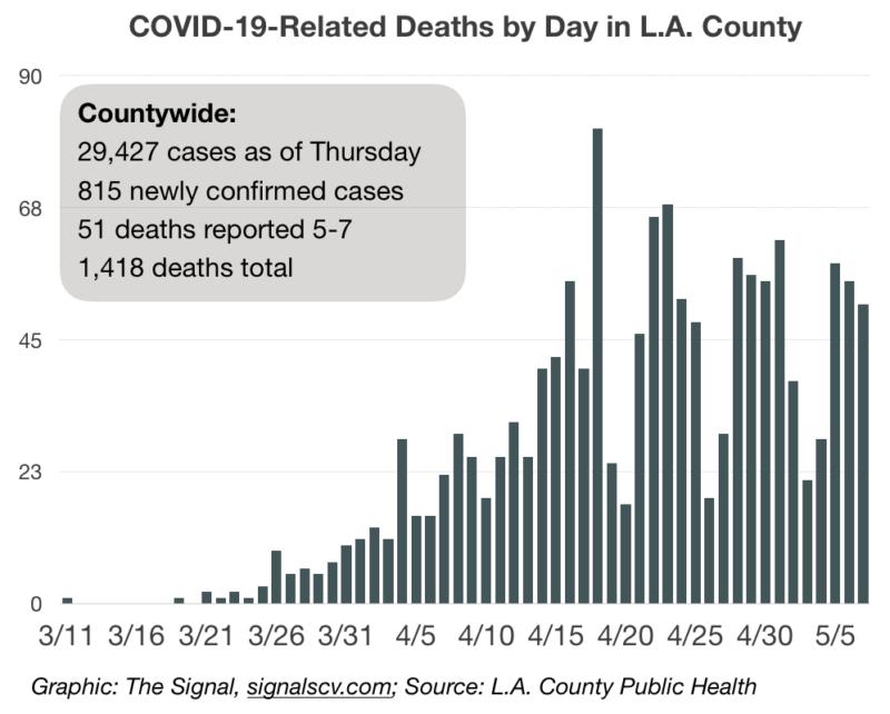 L A County Nears 30k Covid 19 Cases