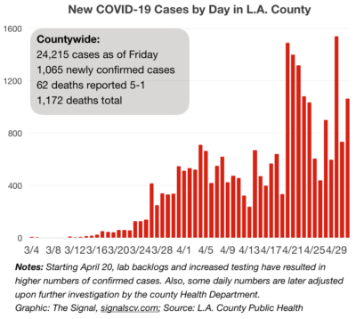 Number of county cases rises by 1,065; brings total to 24,215