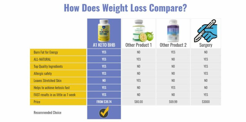 A1 Keto BHB Reviews - Scam or Weight Loss Pills That Work?   Renton Reporter